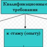 Приказ МВД России от 18.05.2012 N 521